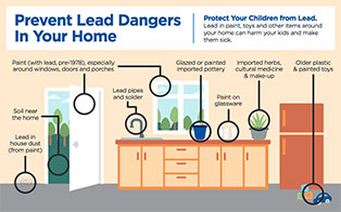 Lead Hazards in Home Flier